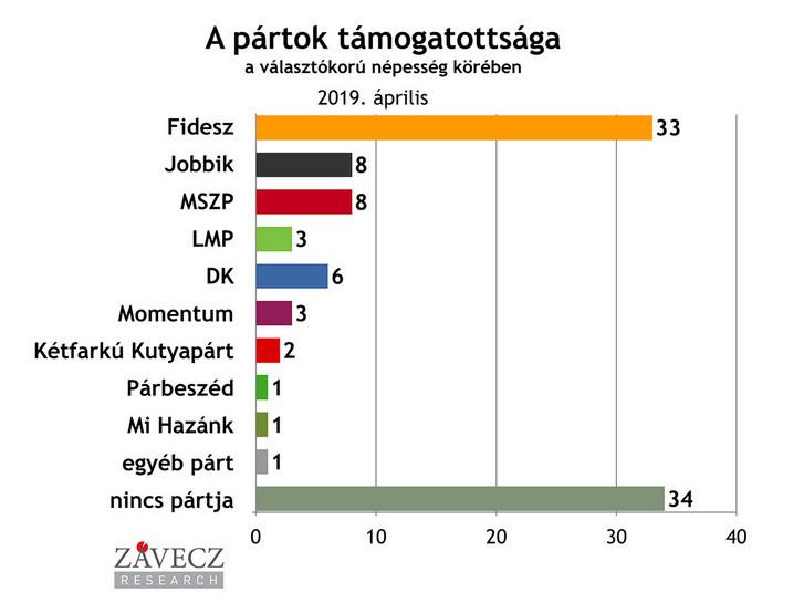 A Fidesznek folyamatosan nő a támogatottsága