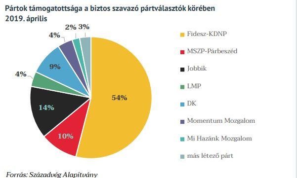 A biztos pártválasztók körében még magabiztosabban vezetnek a kormánypártok