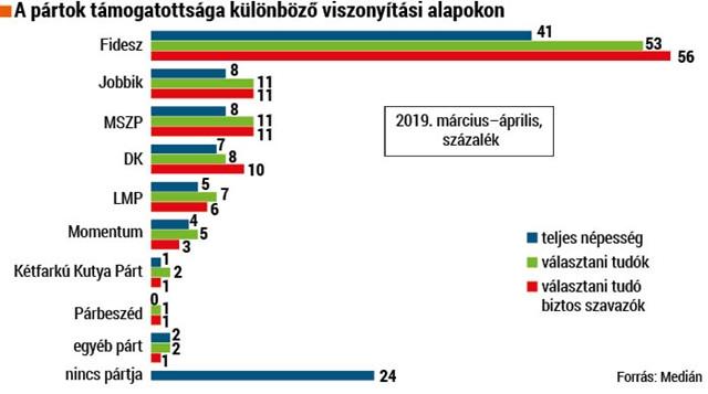 A pártok támogatottsága a Medián felmérése szerint