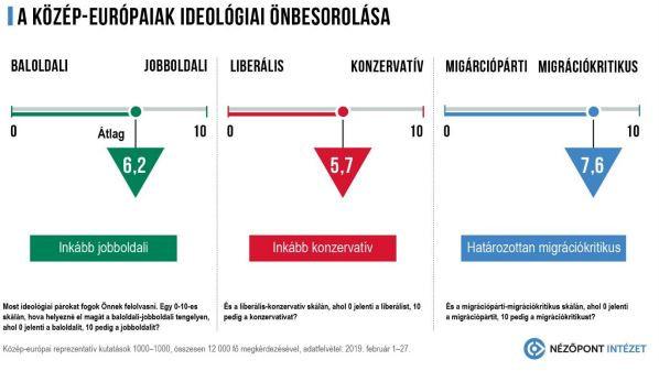Közép-Európa lakosainak többsége inkább jobboldali és konzervatív, valamint erősen migrációkritikus