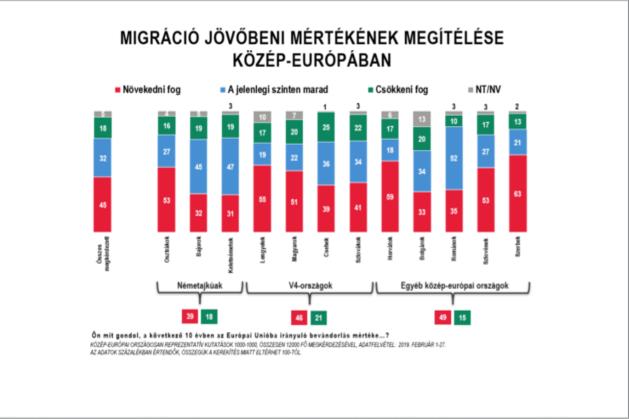 A megkérdezettek szerint növekedni fog a migráció