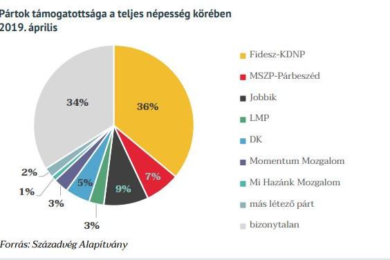A teljes népesség körében a Fidesz-KDNP a legnépszerűbb politikai erő 36 százalékkal