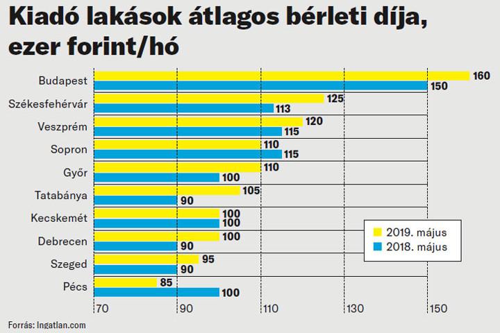 Kiadó lakások átlagos bérleti díja