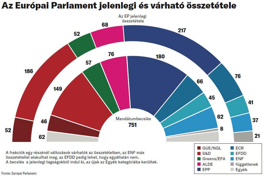Az Európai Parlament jelenlegi és várható összetétele