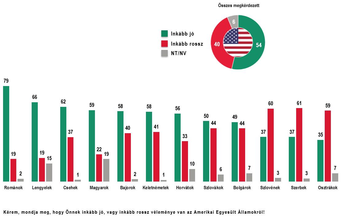 A közép-európaiak véleménye az Egyesült Államokról