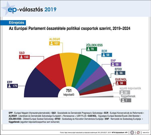 Az EP arról számolt be, hogy a konzervatív erőket tömörítő pártcsalád 179 képviselőt küldhet a 751 tagú testületbe