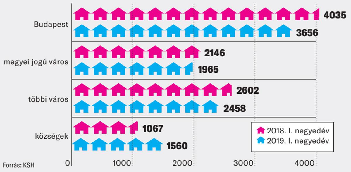 A kiadott újlakás-építési engedélyek száma