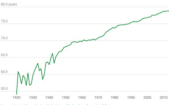 A grafikonon jól látszik, hogy az orvostechnológiai vívmányoknak köszönhetően az amerikaiak átlagéletkora 1920-tól folyamatosan növekszik.