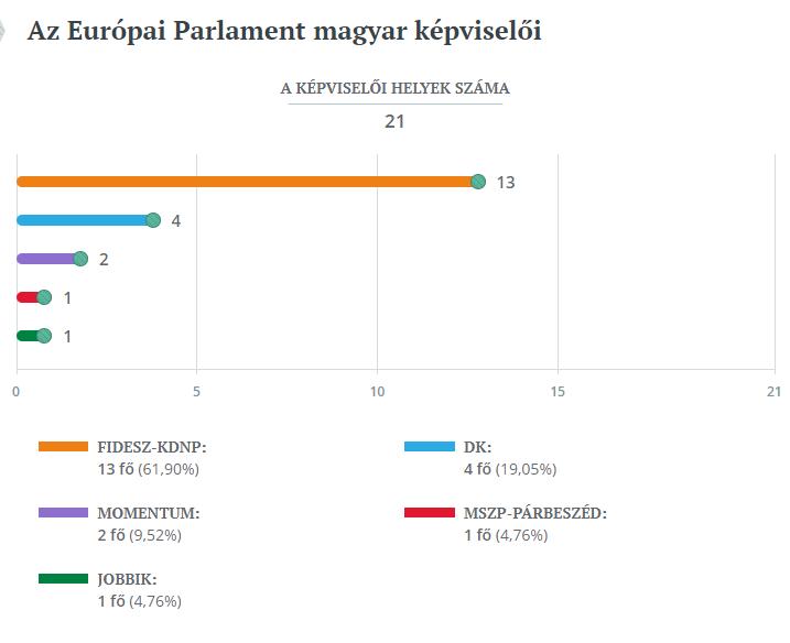 Az Európai Parlament magyar képviselőinek eloszlása