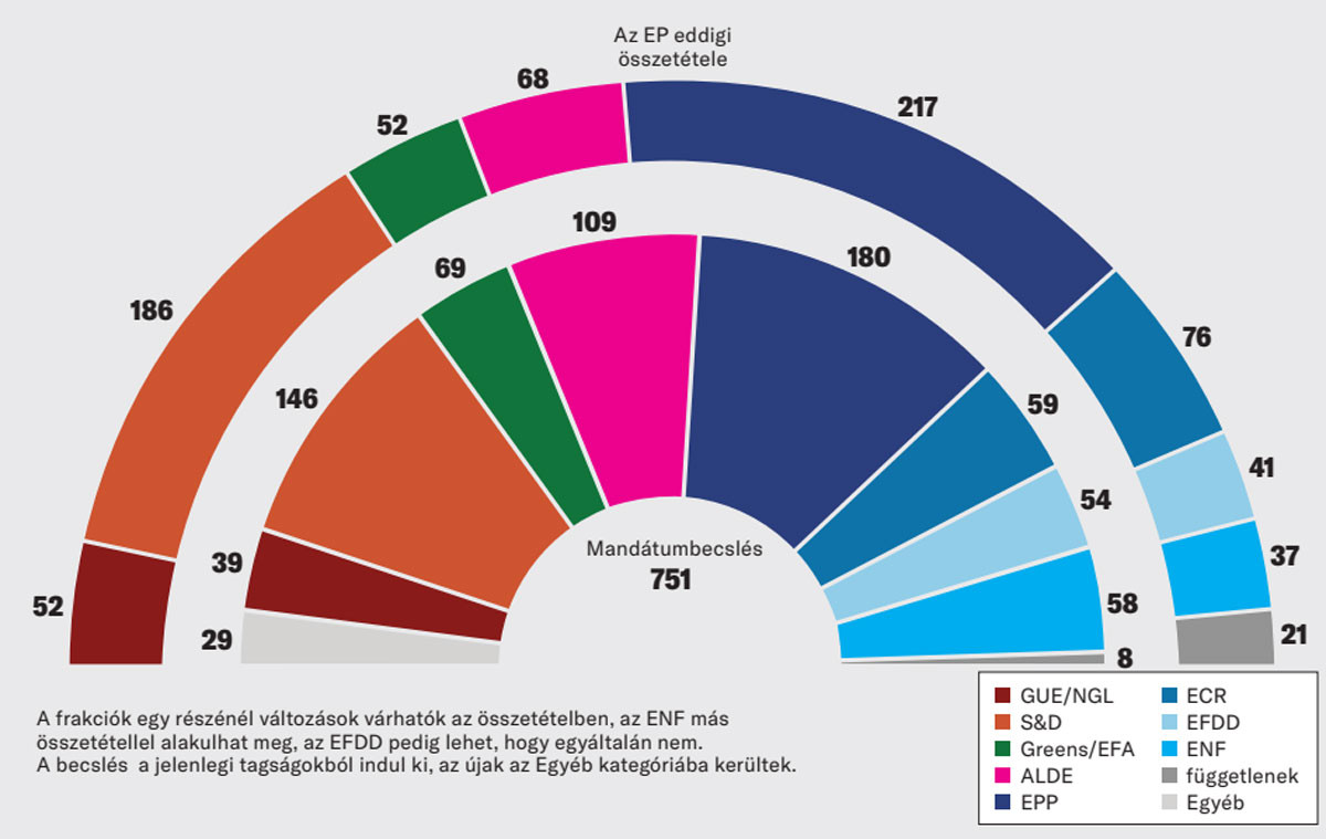 Az Európai Parlament eddigi és várható összetétele