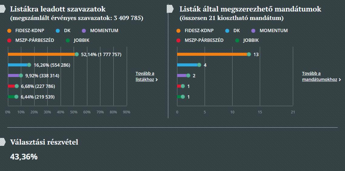 A listákra leadott szavazatok, valamint a listák által megszerezhető mandátumok