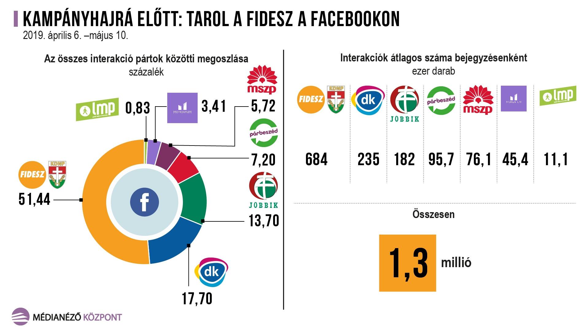 Tarol a Fidesz