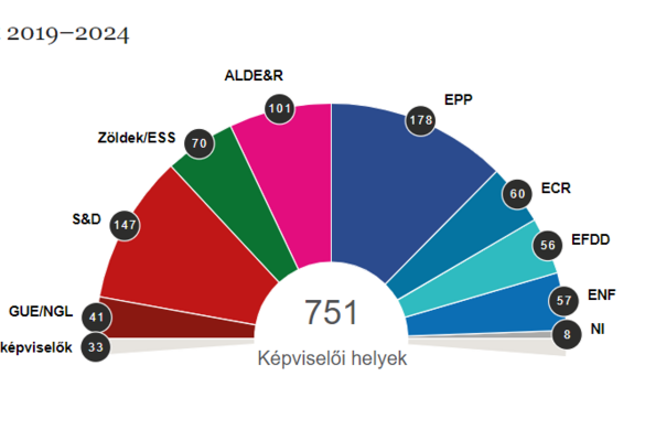 Az Európai Néppárt adja a legnagyobb frakciót az exit pollok szerint