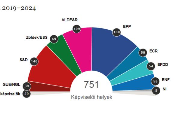 Az Európai Néppárt adja a legnagyobb frakciót a közel végleges eredmények szerint