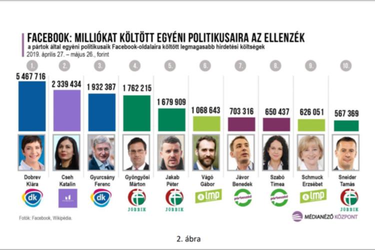 A legtöbb forrást felemésztő politikusok tízes listája