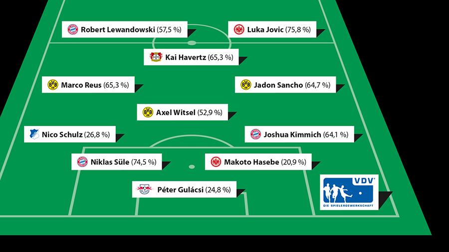 A Bundesliga 2018/19-es idényének álomcsapata a játékosok szerint