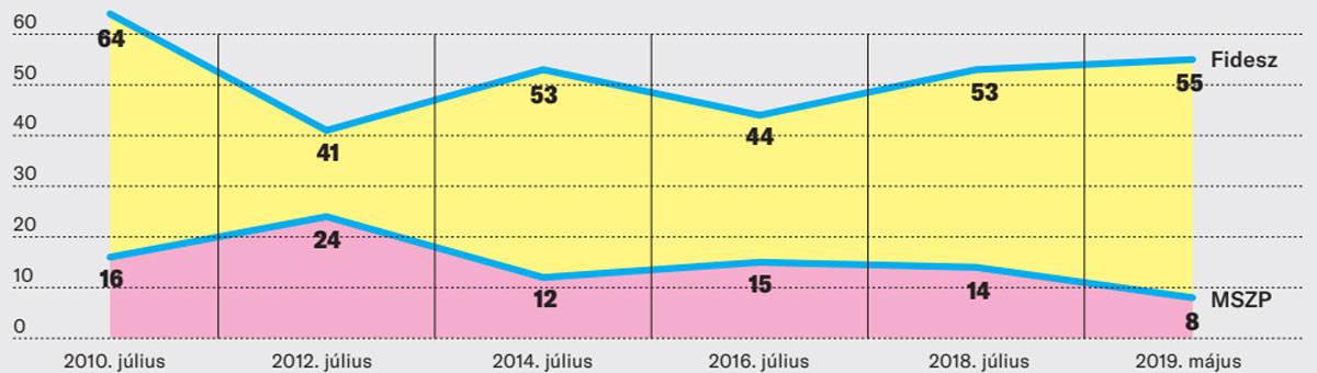 A Fidesz–KDNP és az MSZP támogatottságának alakulása 2010–2019 között a biztos szavazó pártválasztók körében, százalékban