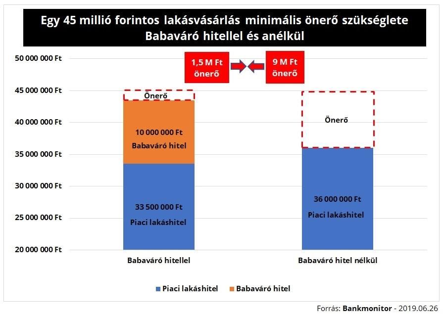 Egy 45 millió forintos lakásvásárlás minimális önerő szükséglete babaváró hitellel és anélkül