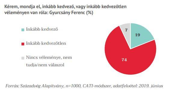 Inkább kedvezőtlen véleménnyel van Gyurcsányról a többség