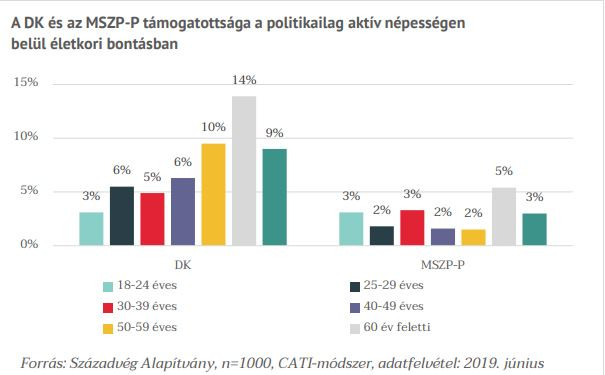 Így alakul a szocialisták és a DK támogatottsága