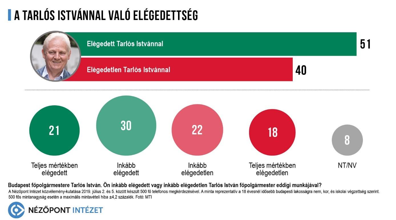 A válaszadók 51 százaléka nyilatkozott úgy, hogy elégedett Tarlós István munkájával