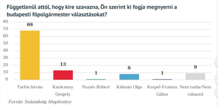 Így látják a budapestiek az esélyeseket