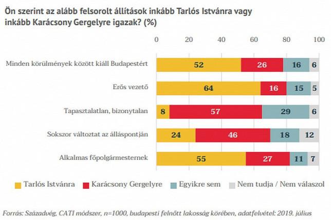 Karácsony Gergelyt a budapestiek 57 százaléka egy határozatlan, bizonytalan politikai karakternek tartja