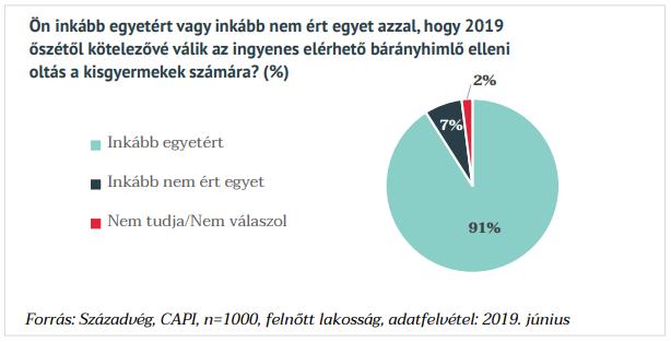 A magyarok elsöprő többsége a védőoltások mellett áll