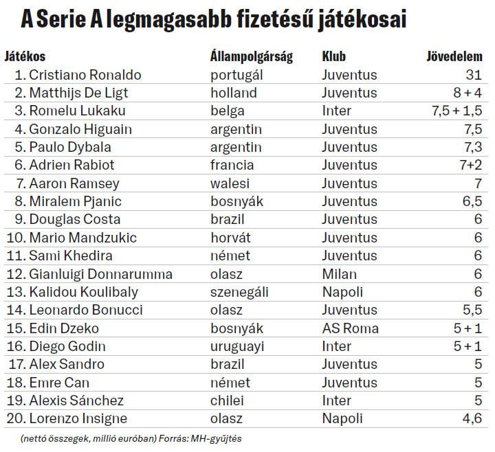 A Serie A legmagasabb fizetésű játékosai