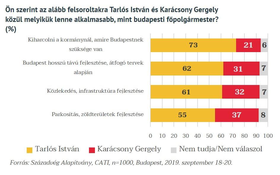 Tarlós Istvánt a fővárosiak nagy többsége alkalmasabbnak tartja, hogy a kormánynál kijárja mindazt, amire Budapestnek szüksége van