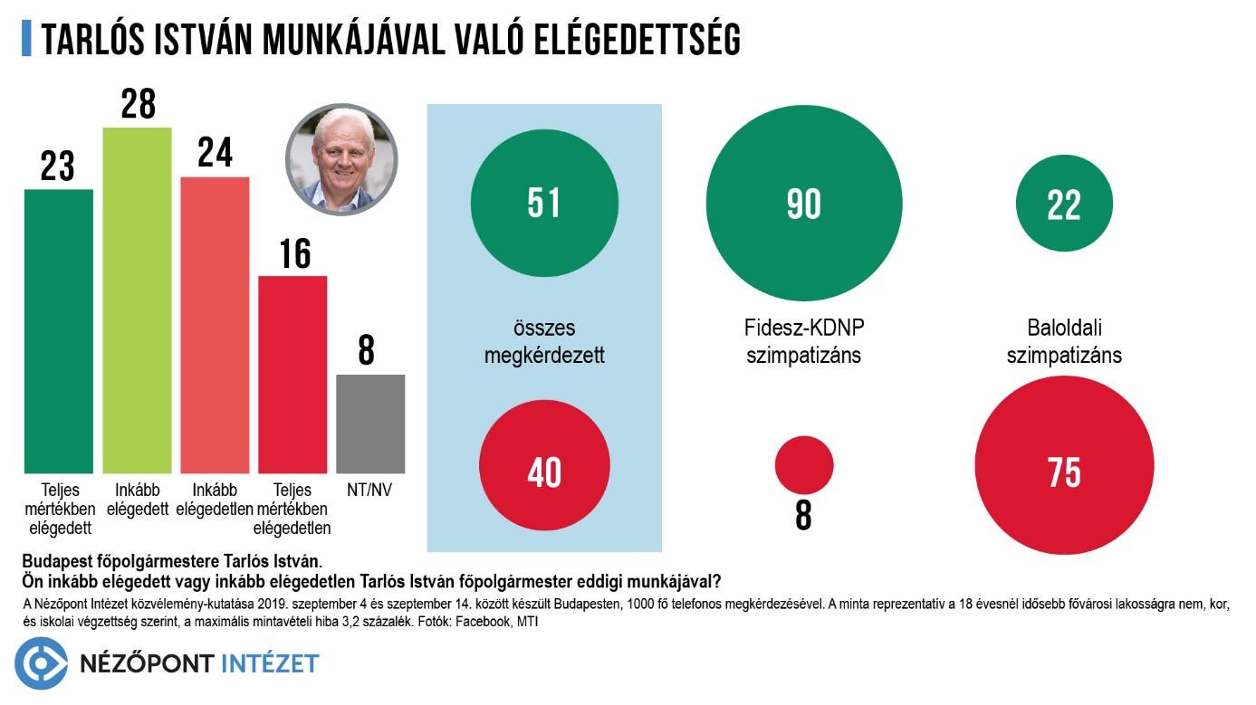 A budapestiek többsége elégedett a főpolgármester eddigi munkájával