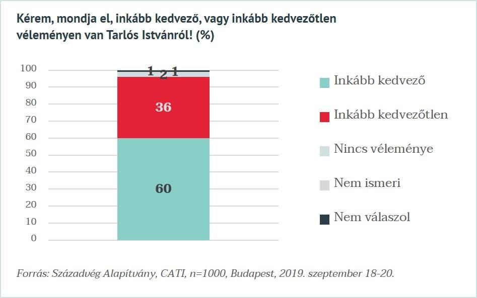 A  budapestiek többségének kedvező véleménye van a regnáló főpolgármesterről