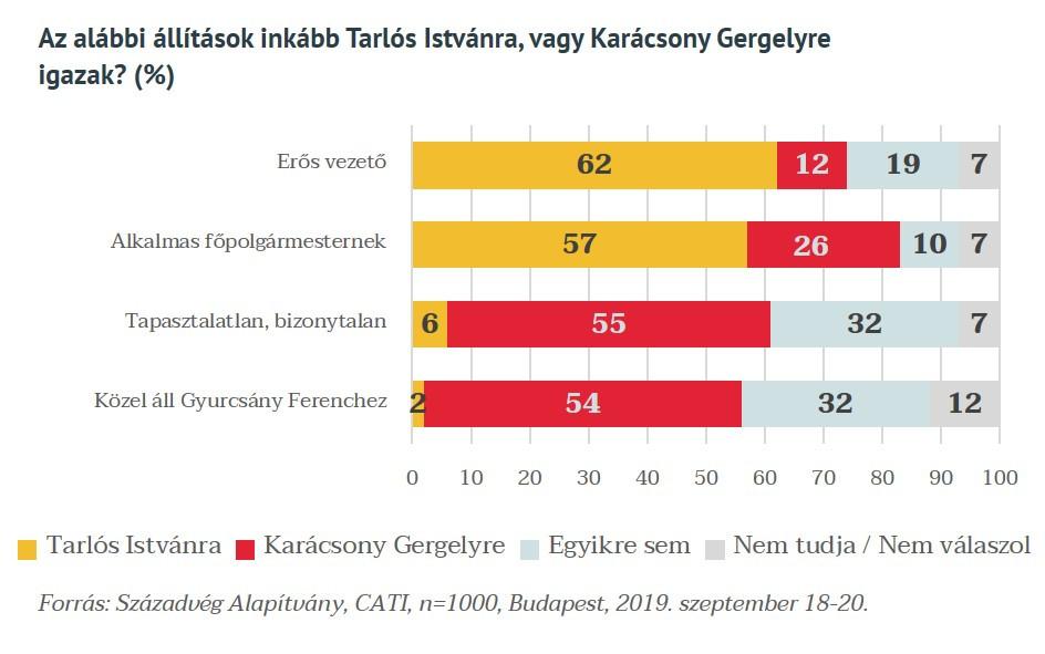 Tarlóst a budapestiek többsége tartja erős vezetőnek, aki alkalmas főpolgármesternek