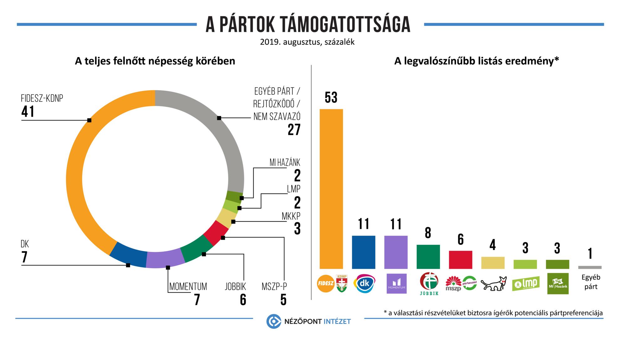A pártok támogatottsága 2019 augusztusában