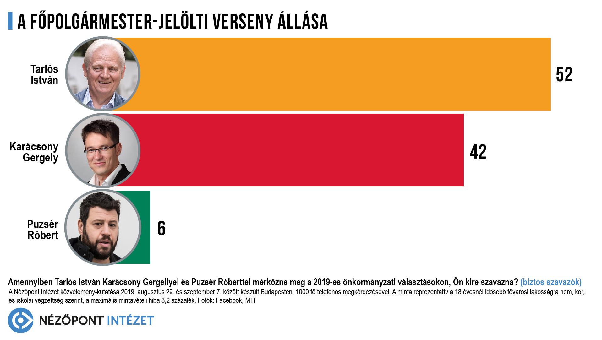 A főpolgármester-jelöltek versenyében is jelentős Tarlós István előnye