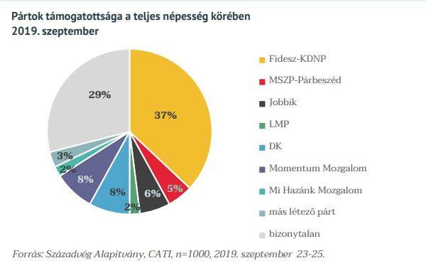 Töretlen a Fidesz népszerűsége