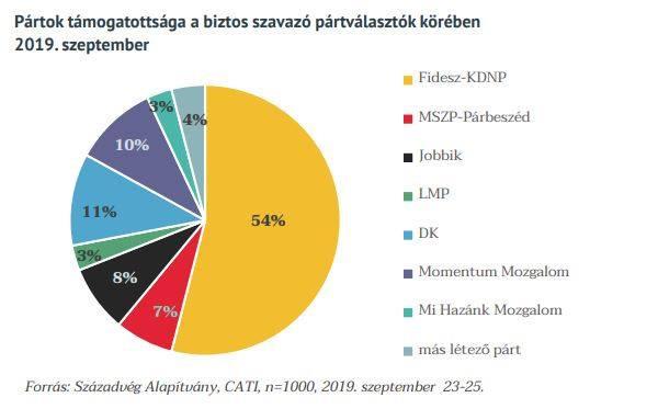 A biztos szavazók körében is toronymagasan a Fidesz
