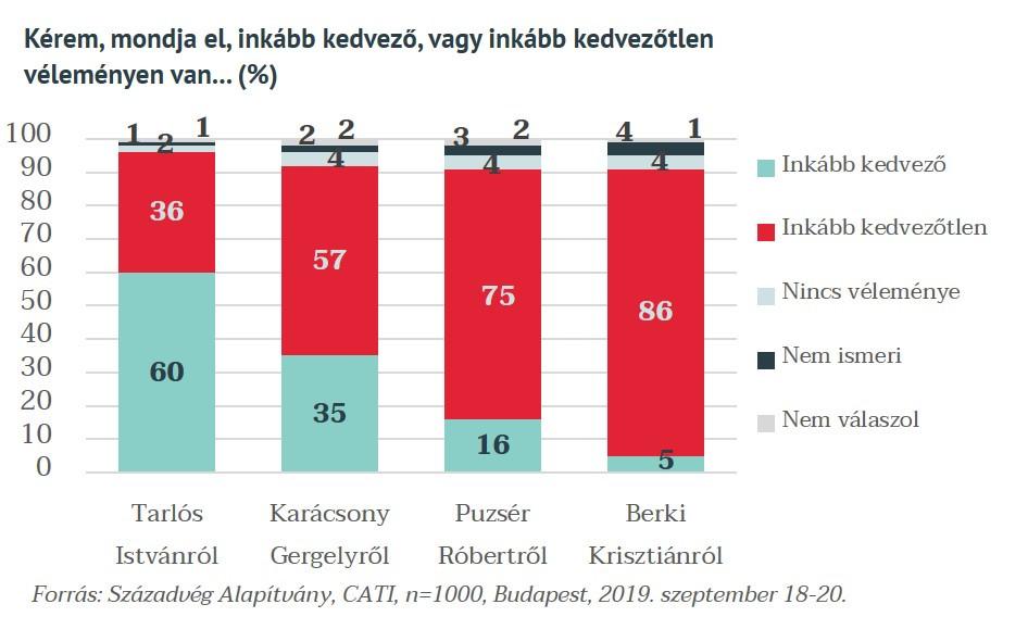 A főpolgármester-jelöltek közül Tarlós Istvánnak a legkedvezőbb a megítélése és az elutasítottsága is neki a legkisebb