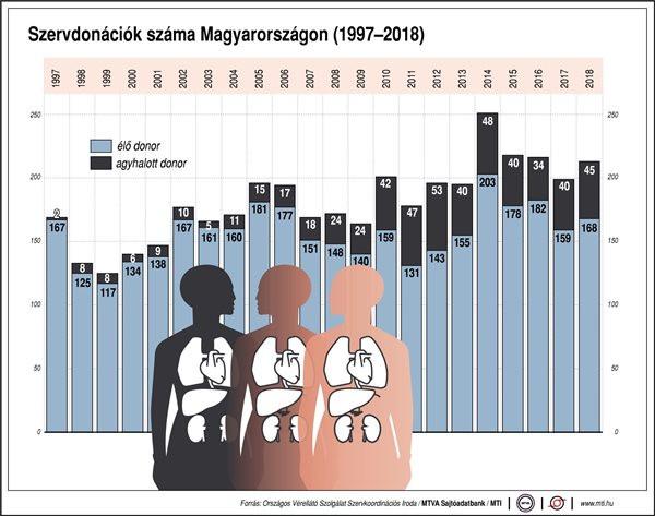 Szervdonációk száma Magyarországon, 1997-2018