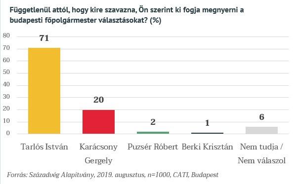 Az elsőprő többség szerint a regnáló főpolgármester kap újabb mandátumot