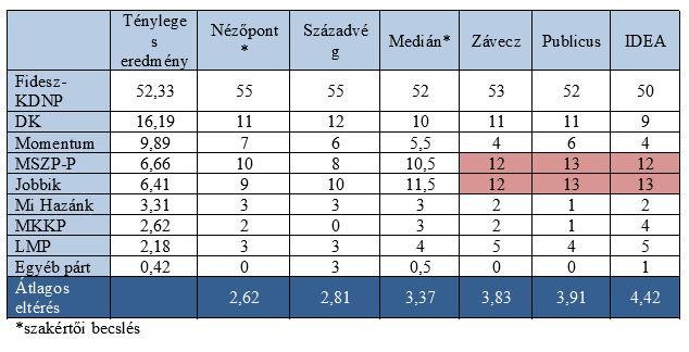 A 2019-esEurópai Parlamenti Választások