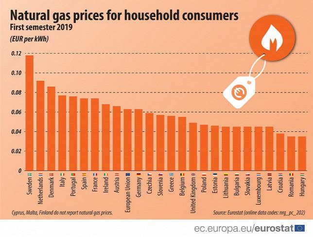 A lakossági felhasználók számára a legolcsóbb gázár Magyarországon van az egész unióban