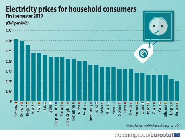 A lakossági felhasználók számára a második legolcsóbb áramár Magyarországon van az egész unióban