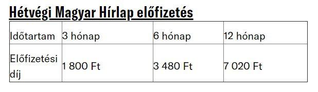 Hétvégi Magyar Hírlap előfizetési díjak