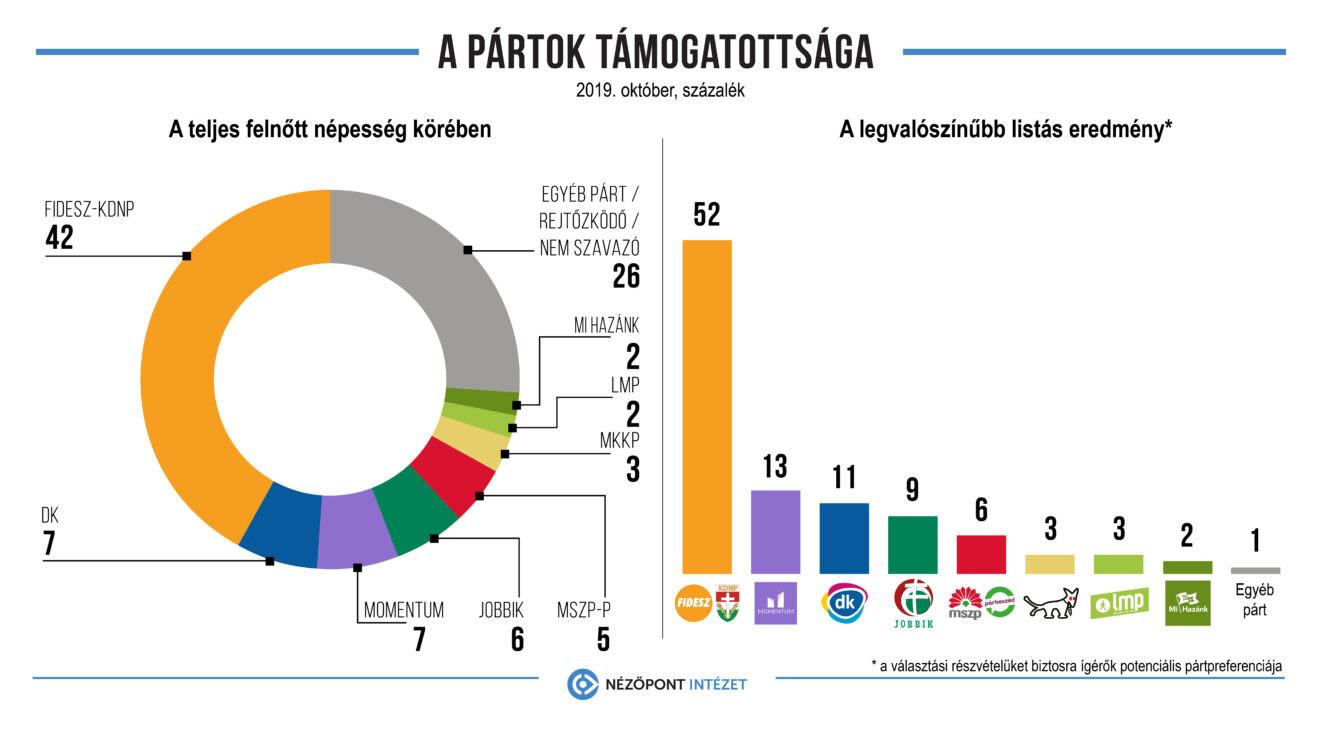 Így alakult a pártok támogatottsága