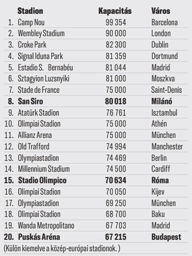 A kontinens huszadik legnagyobb futballstadionja épült fel a fővárosunkban