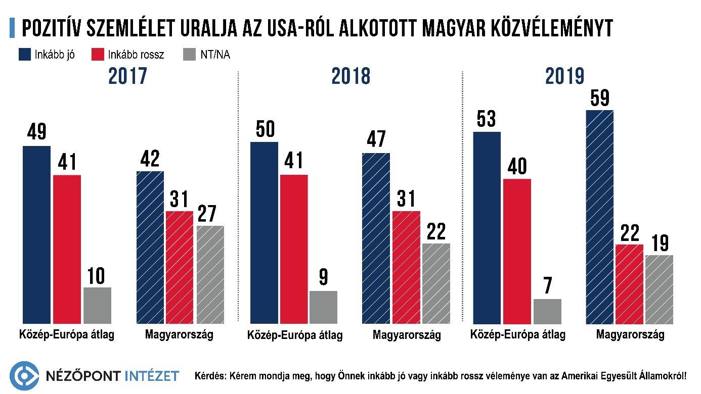 Pozitív szemlélet uralja az USA-ról alkotott magyar közvéleményt