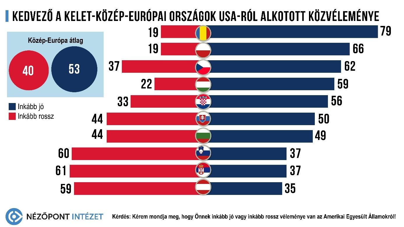 Kedvező a kelet-közép-európai országok USA-ról alkotott közvéleménye
