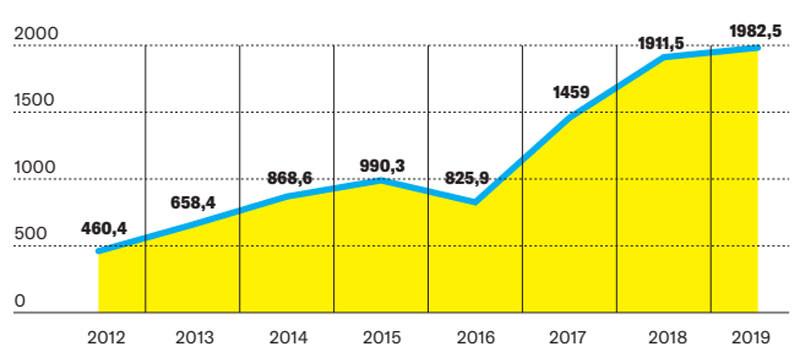 A kkv-k által elnyert közbeszerzések értéke 2012 és 2019 között (Mrd forint)