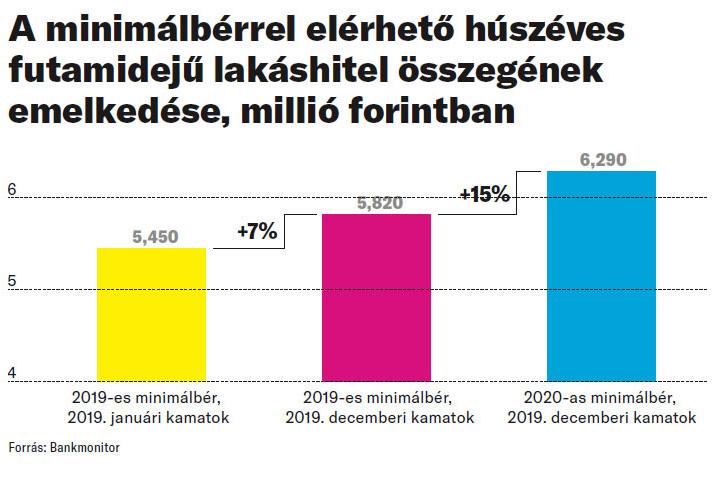A minimálbérrel elérhető húszéves futamidejű lakáshitel összegének emelkedése